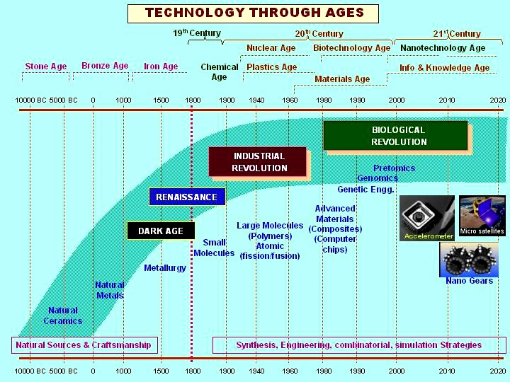technology through the ages A 6-part timeline showing developments and inventions in the areas of information and communication technology and household technology the sections run concurrently to allow comparisons between the various technological developments that have taken place, from the abacus to the calculator, from the telegraph machine to the smart phone.